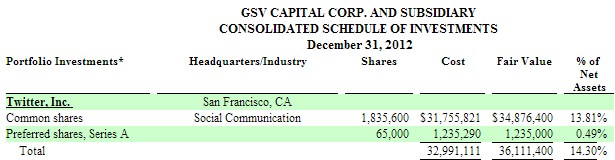 2013 05 11 11h20 12 Twitter valued at $9.8 billion by GSV Capitals investment, and thats actually down from last year