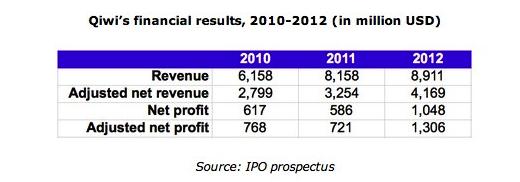E-payment operator Qiwi raises $212 million in NASDAQ IPO   East-West Digital News – Russian digital industries in English - Russian IT news