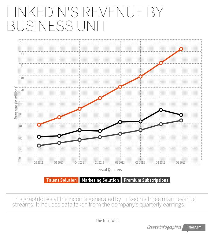 LinkedIn's Revenue by Busine