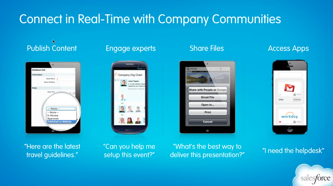 Salesforce Launches Company Communities To Take On Legacy