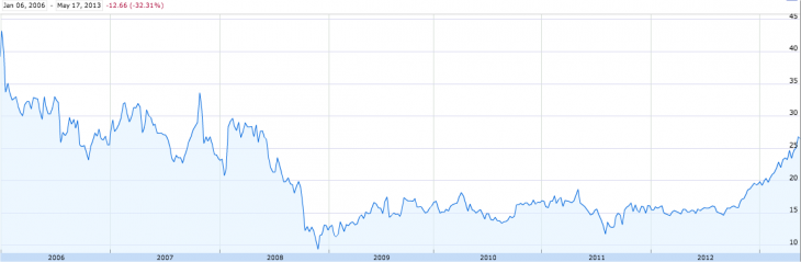Snap 2013 05 18 at 10.58.20 730x239 Turnaround: Marissa Mayers first 300 days as Yahoos CEO