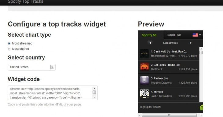 You Can Also Embed The Charts On Your Own Website Which Is An Obvious Step For Spotify To Take As It Looks Increase Its Online Presence