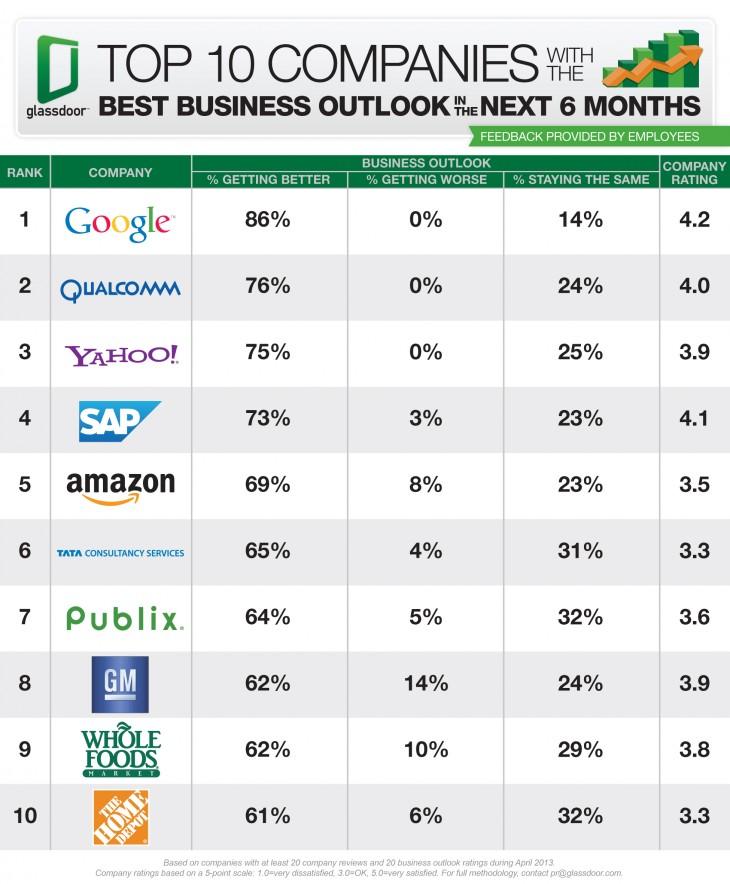 Top 10 Companies Best Business Outlook