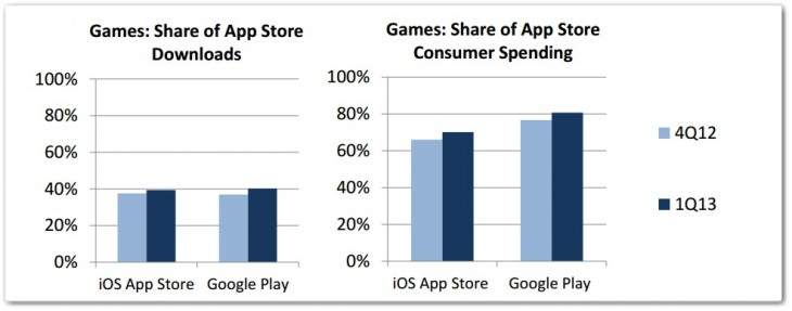 appannie2 730x287 iOS and Android gaming revenue tripled that of handheld consoles in Q1 2013: App Annie