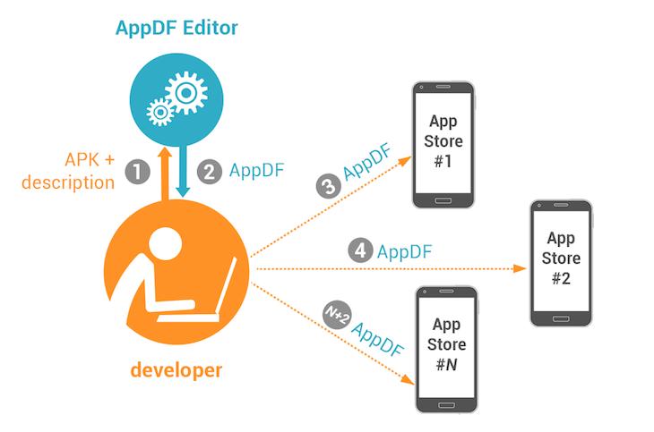 appdfdiagram
