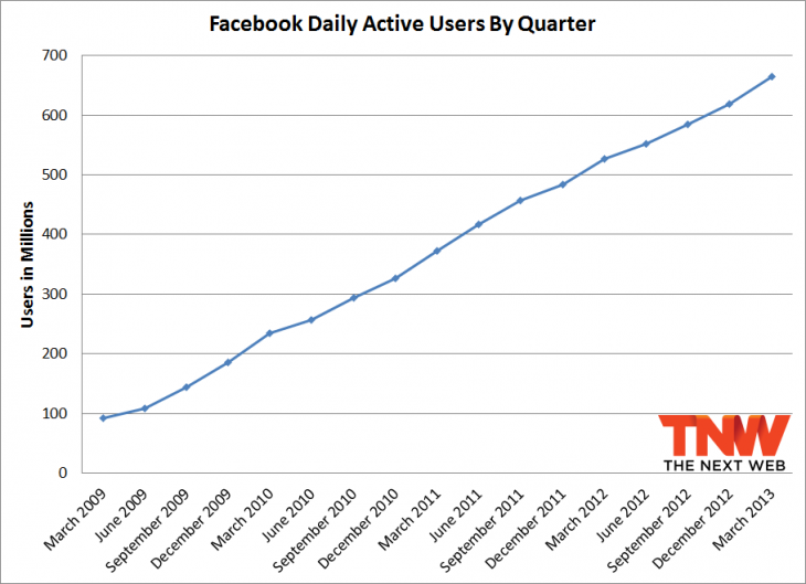 fb daily q1 2013 730x529 Facebook passes 1.11 billion monthly active users, 751 million mobile users, and 665 million daily users
