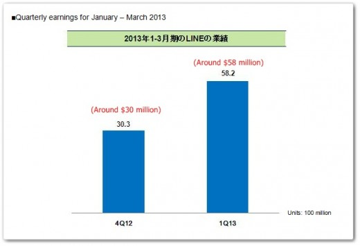 lineq12013 520x355 After hitting 1m users in its first week, MessageMe crosses 5m users just 75 days after launch