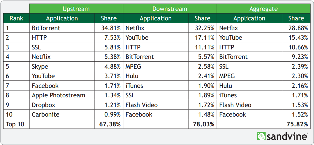 Netflix First in North American Internet Traffic, Doubles in