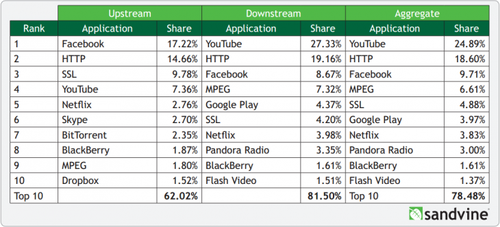 sandvine 2013 mobile 730x332 Sandvine: Netflix owns one third of North American traffic at peak, has doubled its mobile share in 12 months