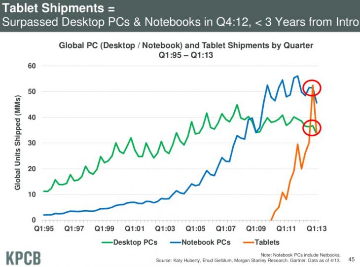 tablet_shipments