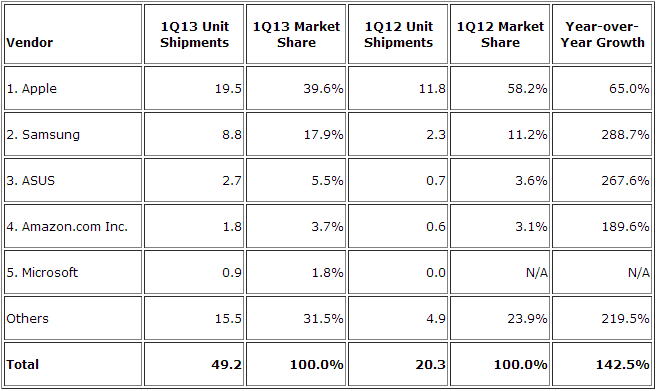 tablets q1 2013 IDC: Apples iPad fell to 39.6% tablet share in Q1 2013, Samsung took second with 17.9%, Asus passed Amazon