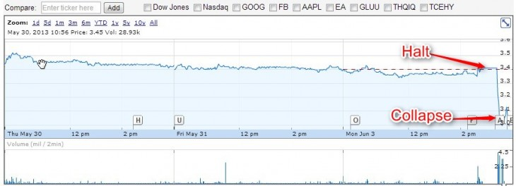 2013 06 03 12h53 35 730x264 Following stock trading halt, Zynga plunges 11.7% on news that it is cutting 18% of its workforce