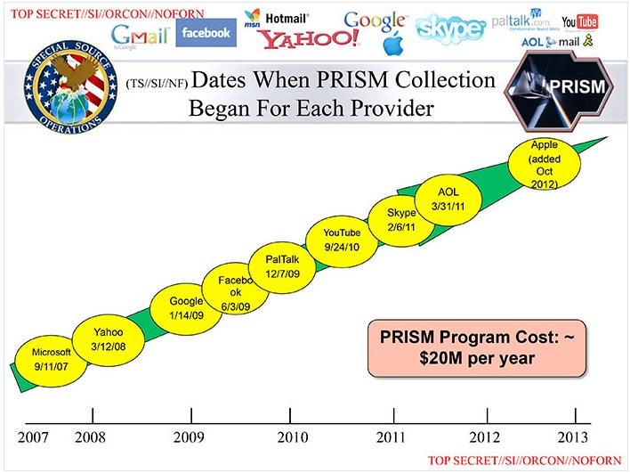 2013 06 06 15h31 24 This leaked slide contains the dates when Apple, Microsoft, Google, and others joined PRISM