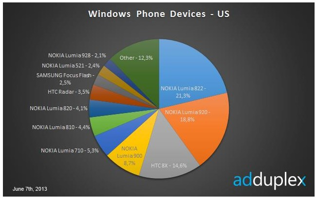 2013 06 11 10h20 10 Windows Phone 8 devices may have overtaken Windows Phone 7 in global market share