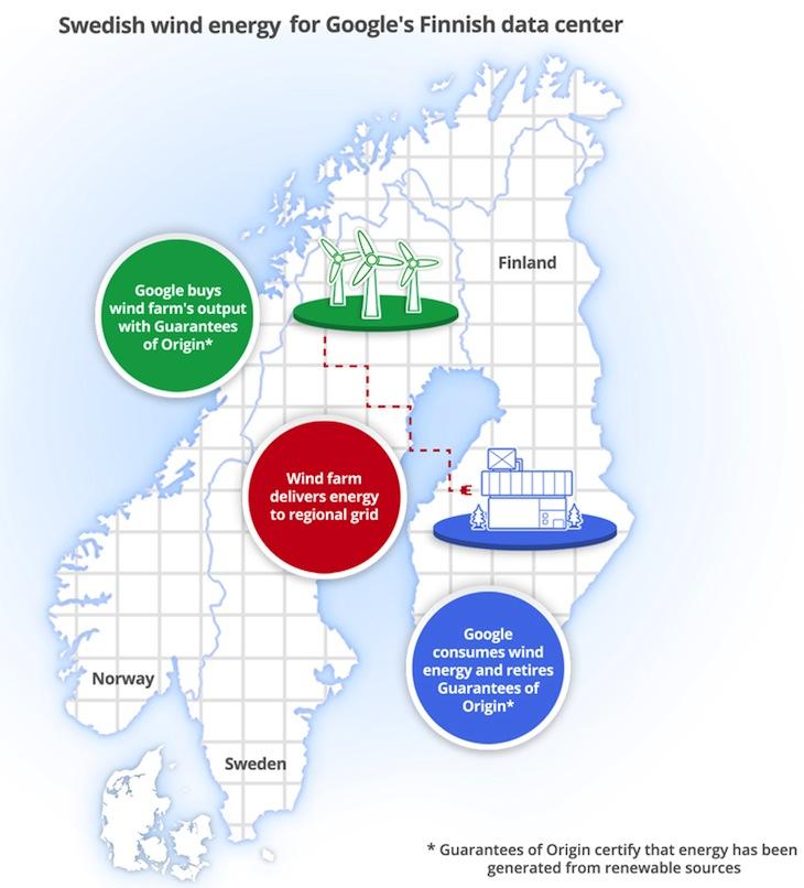 Google Nordic PPA Infographic
