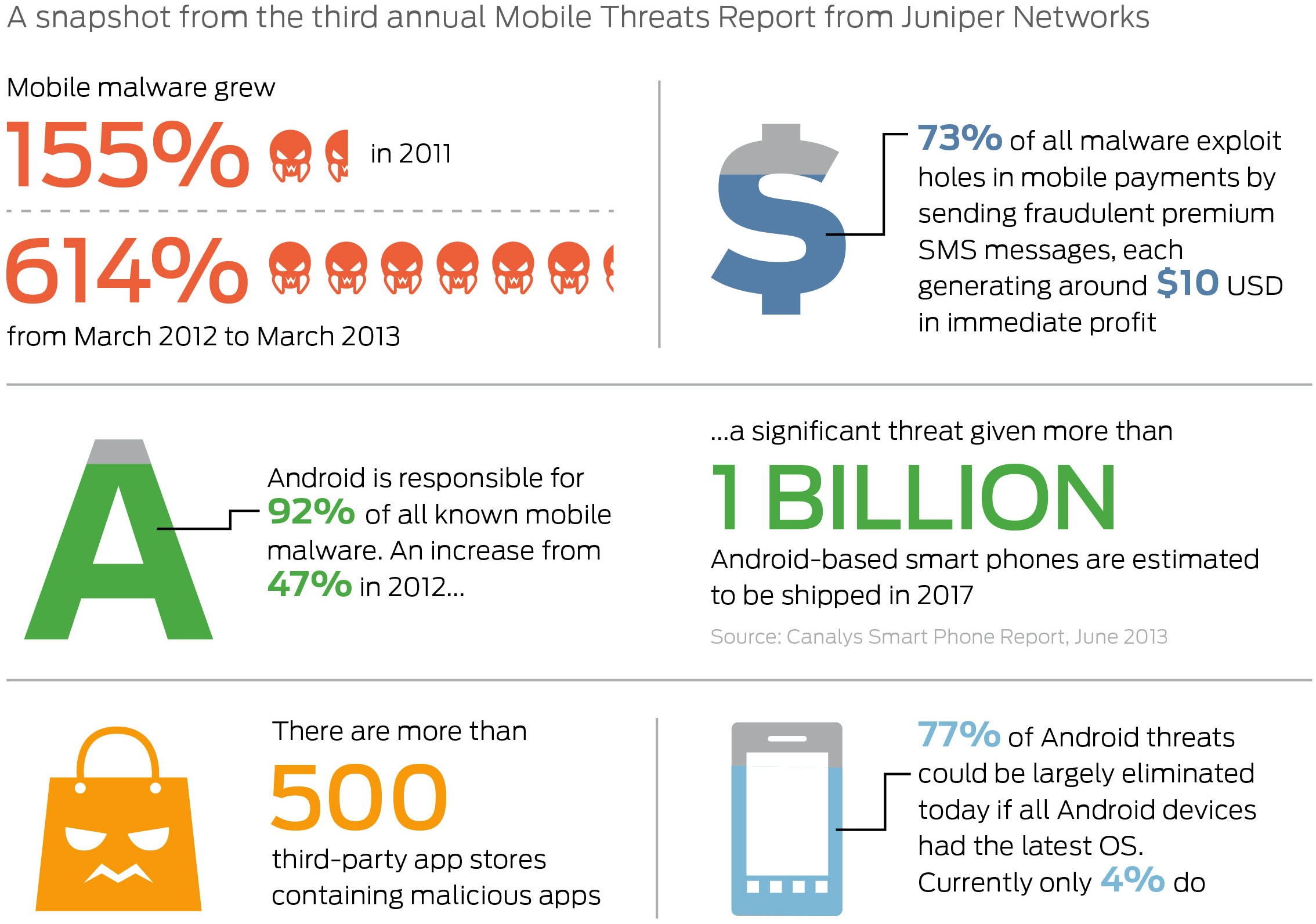 mobile malware More than 99 percent of all malware designed for mobile devices targets android devices, olaf pursche, head of communications at av-test explains in the f-secure state of cyber security 2017.