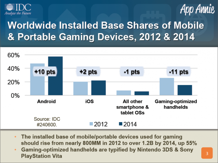 Screen Shot 2013 06 12 at 12.37.24 730x546 Handheld gaming consoles will lose yet more market share to iOS/ Android by 2014: IDC and App Annie