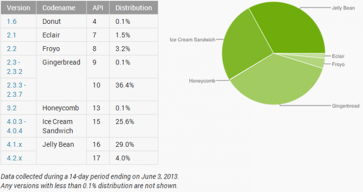 Android Jelly Bean Hits 33% Adoption, ICS Falls to 25%