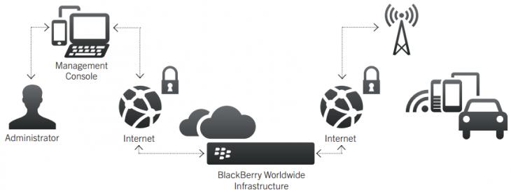 blackberry_auto
