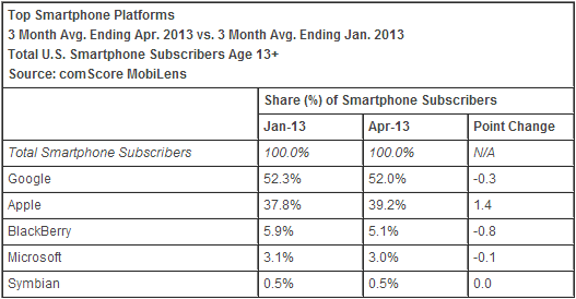 comscore april 2013 os comScore: Apple increases lead as top US smartphone maker, Samsung gains; Android down fourth month in a row