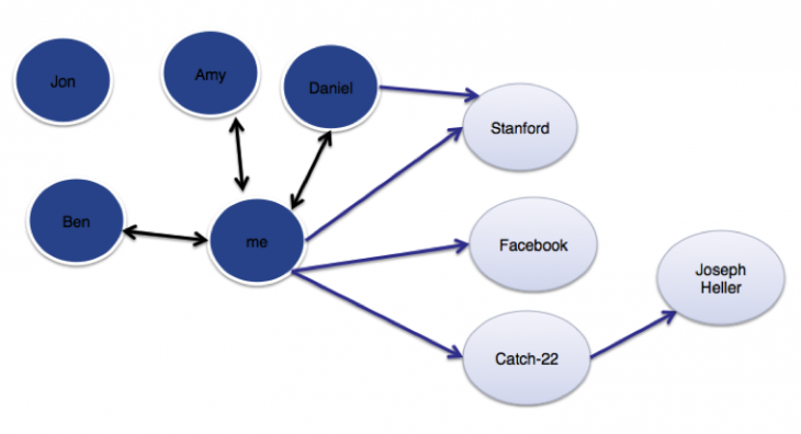 entities2 730x396 How Facebooks Entity Graph evolved from plain text to the structured data that powers Graph Search