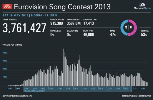 eurovision 520x342 IC tomorrow gave nearly $1.5m to UK startups last year, but youve probably never heard of it