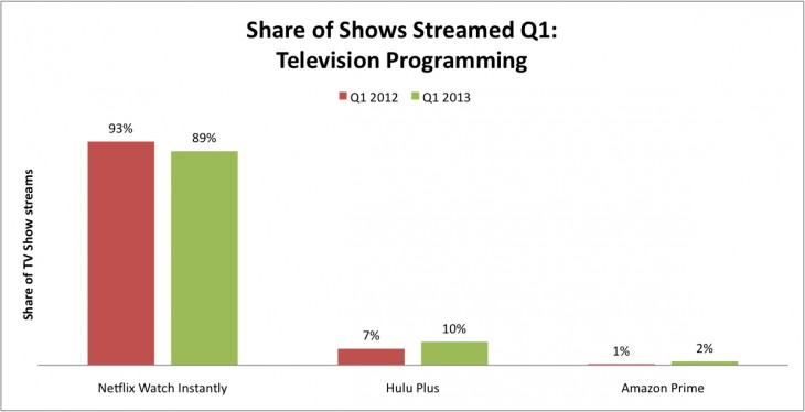 npd chart 730x374 NPD: Netflix accounted for dominant 89% of TV show streaming in Q1 2013, but lost share to Hulu and Amazon Prime