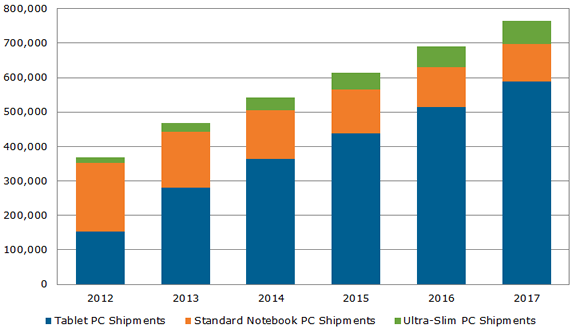 130730 worldwide mobile pc  shipment forecast Strategy Analytics: Android tablet shipments up to 67% in Q2 2013, iOS fell to 28.3%, and Windows secured 4.5%