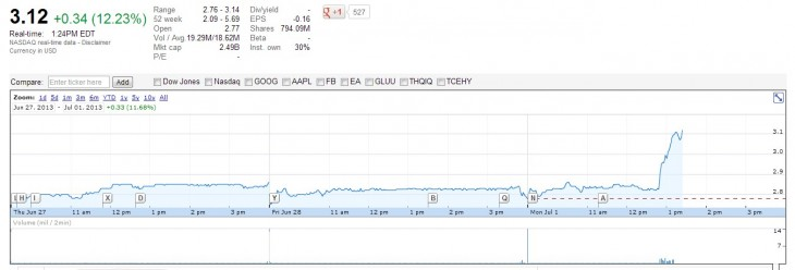 2013 07 01 10h25 06 730x248 Zynga stock spikes 12% after it reportedly poaches a key Microsoft exec to help turn its business around