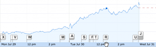 Screen Shot 2013 07 31 at 14.39.48 520x159 Facebook finally tops its IPO stock price, more than a year after it went public