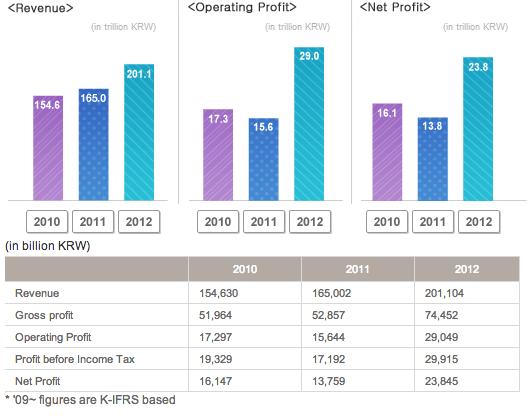 Samsung earnings screenshot