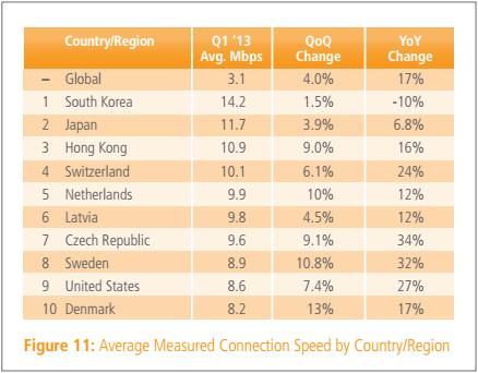 Akamai: Average Internet Speeds Finally Pass 3 Mbps