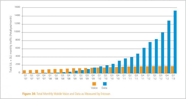 akamai mobile data q1 2013 730x390 Akamai: Average Internet speed up 17% year over year to finally pass 3 Mbps, while mobile data traffic doubled