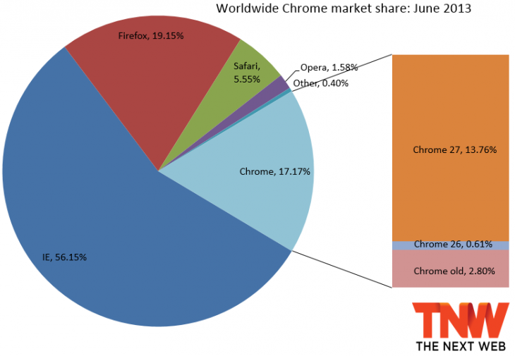 chrome june 730x505 IE10 passes IE9 in market share, Firefox falls back below 20%, but Chrome manages to gain the most