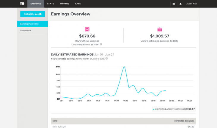 earnings img 730x433 Fullscreen introduces tools to help YouTube channel owners monetize videos and grow their audience