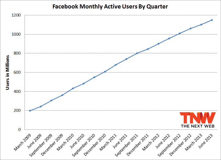 fb total june 730x529 Facebook now has 1.15 billion monthly active users and 699 million daily active users