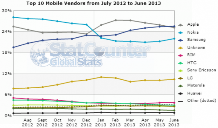 mobile vendors june 2013 statcounter 730x429 StatCounter: Samsung overtakes Apple for first place in mobile Web traffic, Chrome passes IE usage in the US