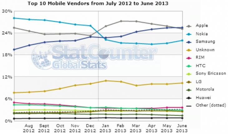 mobile_vendors_june_2013_statcounter