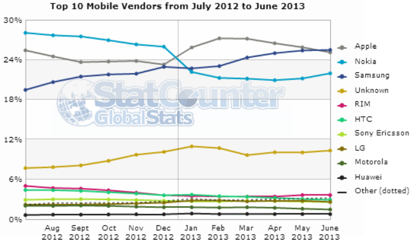 Samsung Overtakes Apple for First Place in Mobile Web Traffic