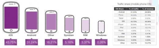 monetization horz 520x160 Why a growing number of app developers in Asia are prioritizing Android over iOS
