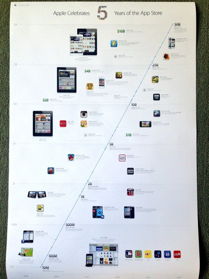 tumblr mpdduvr0Cg1qz4zvdo1 1280 730x973 Apple sends out poster of landmarks commemorating the App Stores 5th anniversary on July 10th