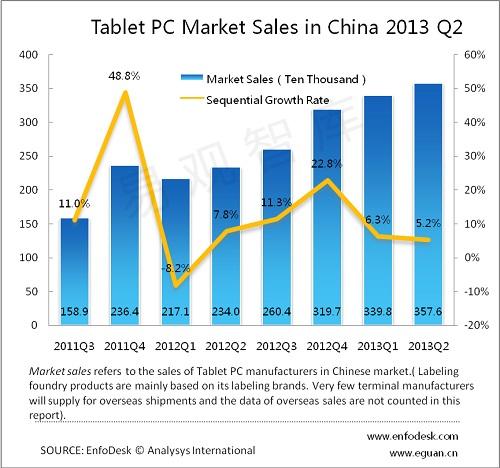Analysys China tablet Q2 13