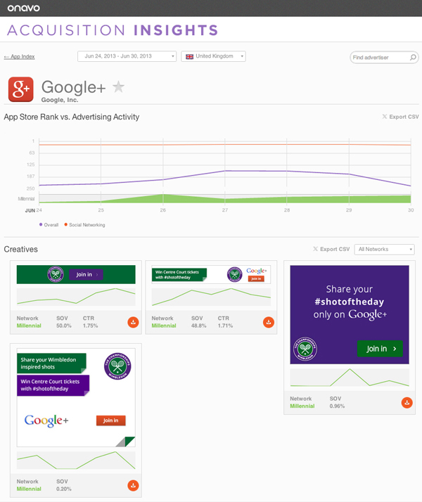 Onavo Google Onavo launches Acquisition Insights to help developers analyze which advertising tools drive app downloads