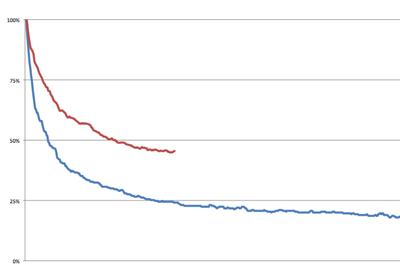 Wistia-Video-Length-Chart