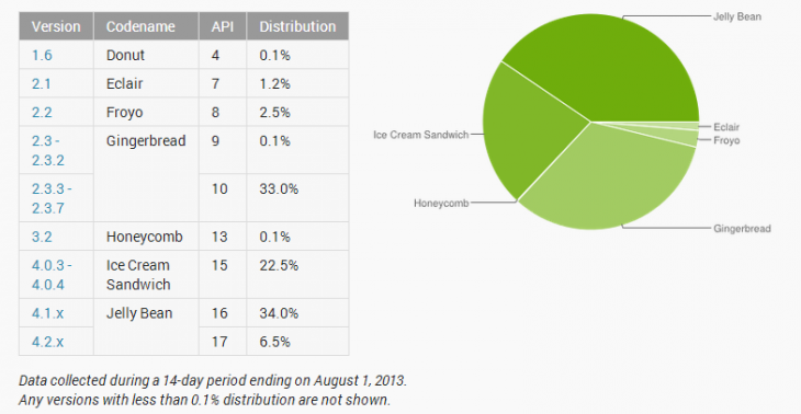 android 730x378 Jelly Bean passes 40% Android adoption, but just 6.5% of devices run version 4.2