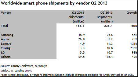canalys q2 2013 one Canalys: Samsung and Apple lost smartphone share to Chinese vendors in Q2 2013, India now the third largest market