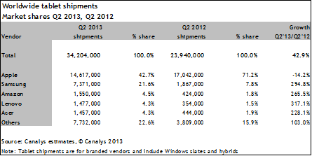 canalys q2 2013 tablets Canalys: Over 34m tablets shipped in Q2 2013, Android overtakes iOS with 53% share compared to 42.7%
