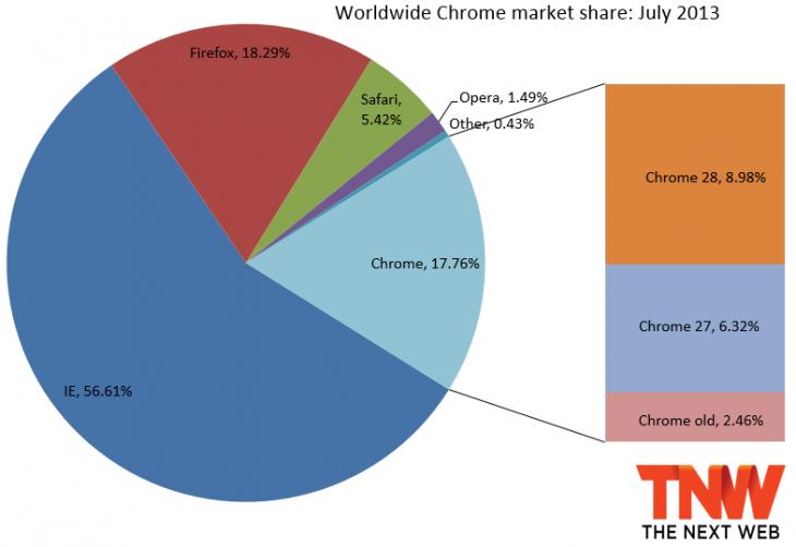 chrome_july_2013