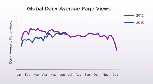 Yahoo traffic figures for 2012 and 2013