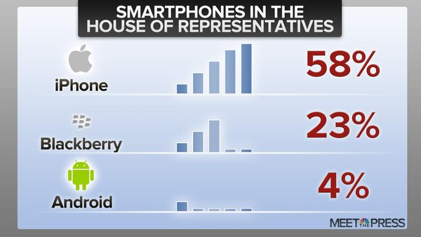 The iPhone wins among US House members while Android phones rank last, a survey shows